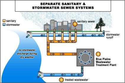 separate sanitary and storm sewer system village of