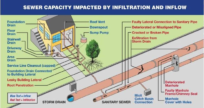 Sources of Clear Water Infiltration/Inflow