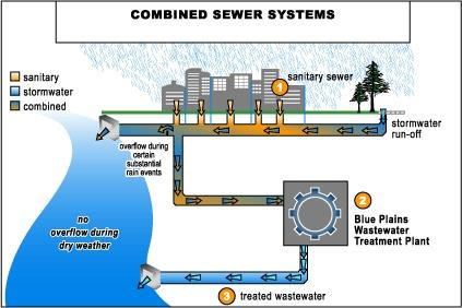 Typical Combined Sewer System
