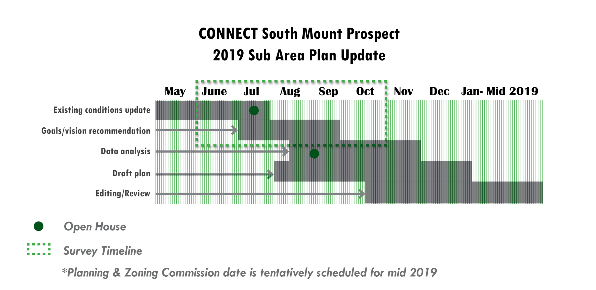 South MP timeline (march 2019 update)