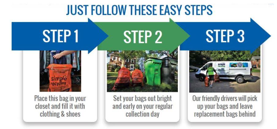sinple recycling process